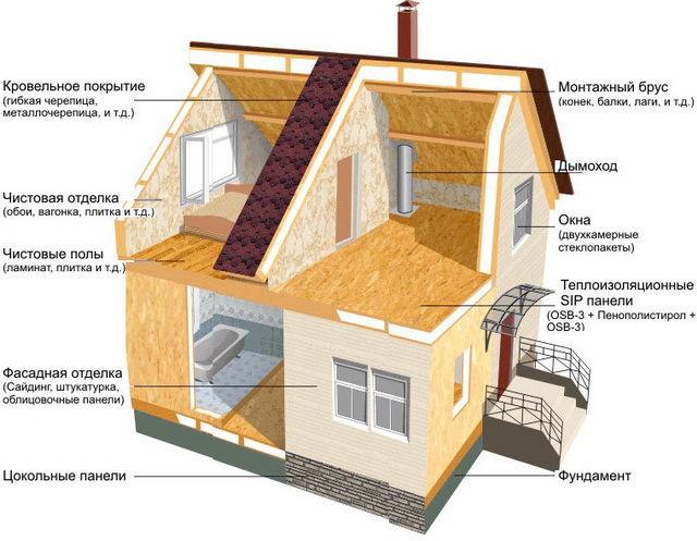 Как построить дом своими руками недорого Строительство и 52