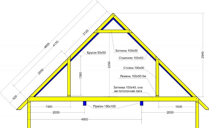 Как делать крышу дома