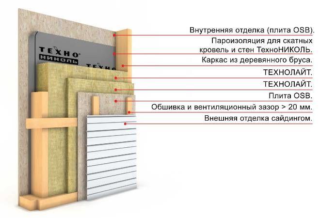 Как правильно сделать каркасный дом своими руками
