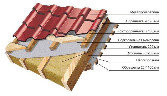 Устройство крыши из металлочерепицы своими руками -
