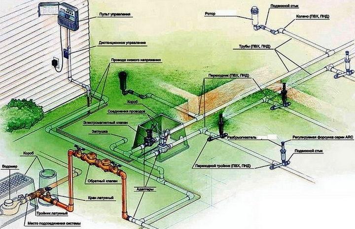 Система полива для газона своими руками