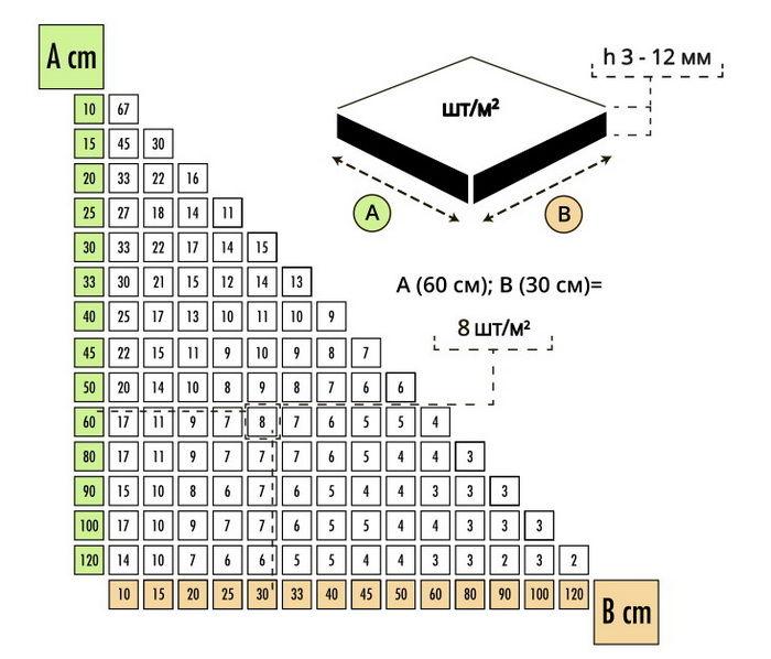 Расход системы выравнивания плитки ДЛС