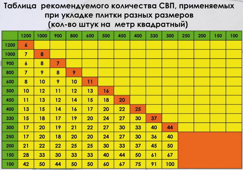 Количество СВП при укладке плитки разных размеров
