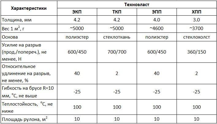 Новосибирск урса теплоизоляция