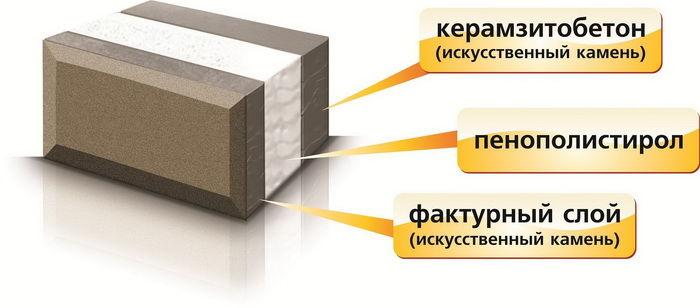 Теплоблок из керамзитобетона приготовление цементного раствора 1 3
