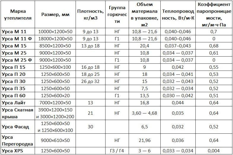 Красноярск калинина теплоизоляция