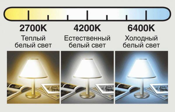 Тепловой спектр ламп