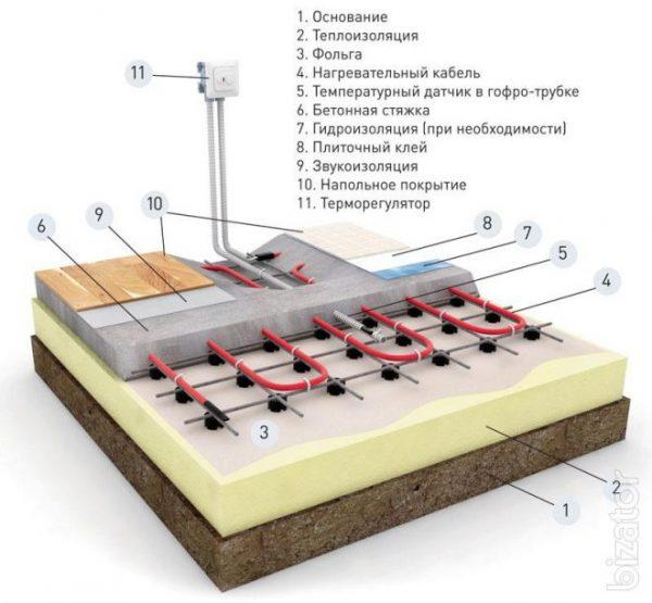 Схема установки гидро- и теплоизоляции