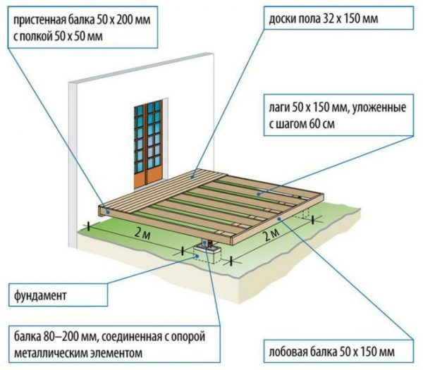 Схема террасы