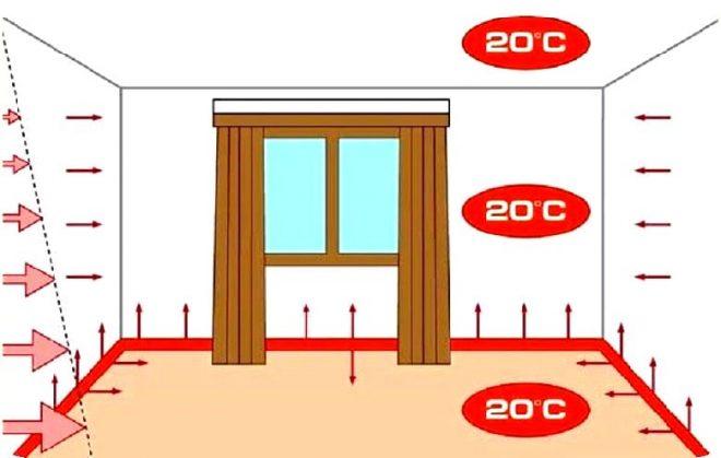 Как сделать теплый водяной плинтус