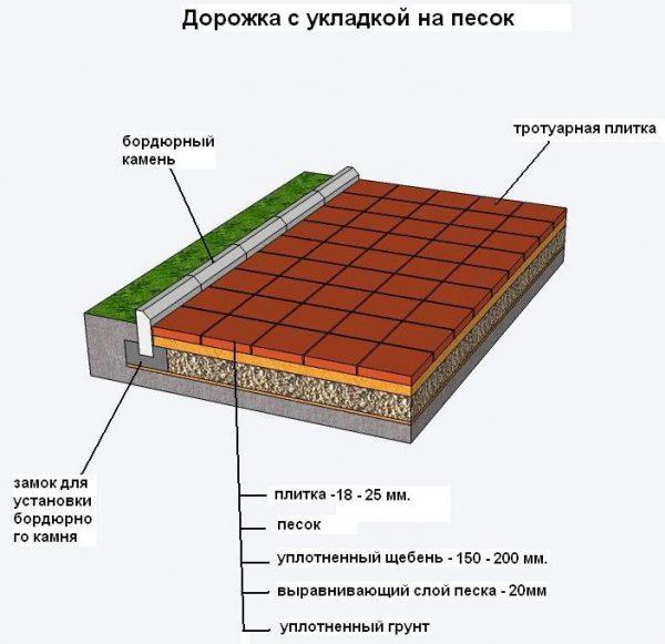 Материалы для мощеной плитки