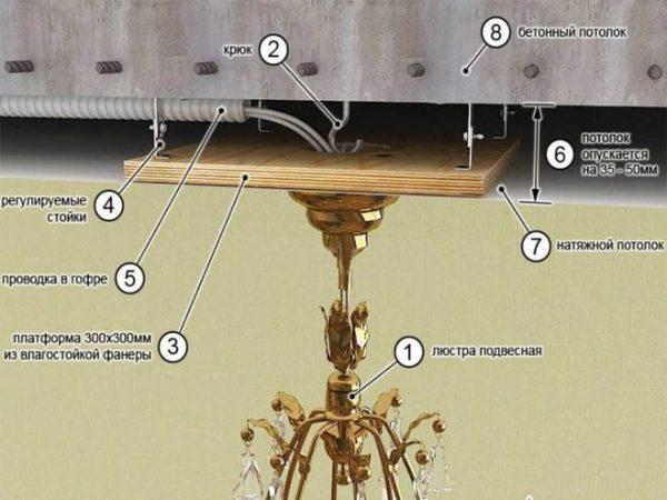 Люстра для натяжного потолка: как выбрать, фото