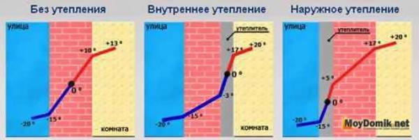 Утепление фасада дома пенопластом: советы специалистов