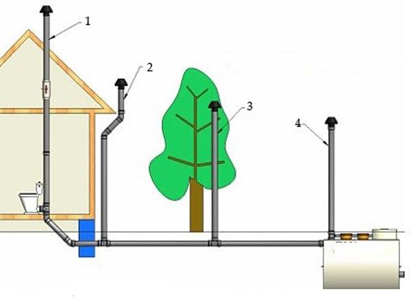 Как сделать канализацию в частном доме
