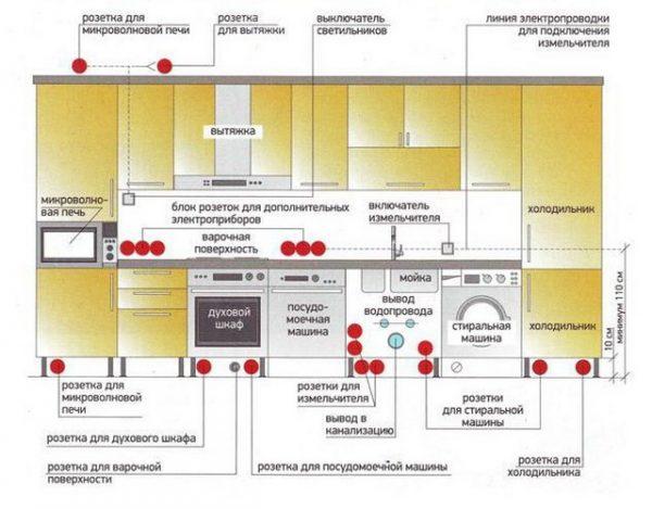 Расположение электрических приборов и кухонной техники