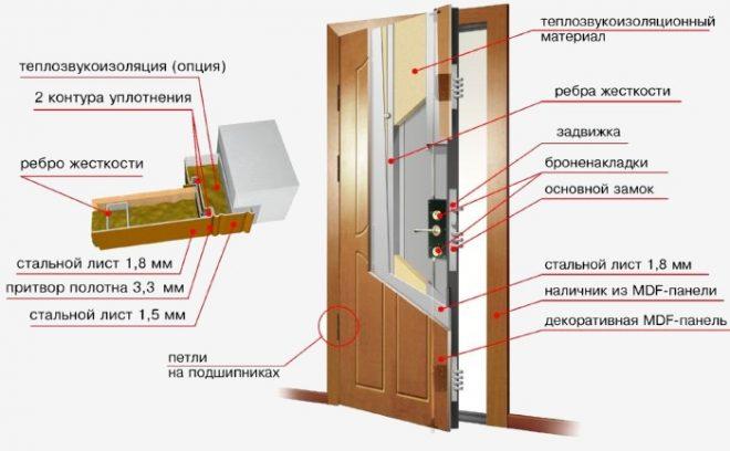 Технология утепления входной металлической двери