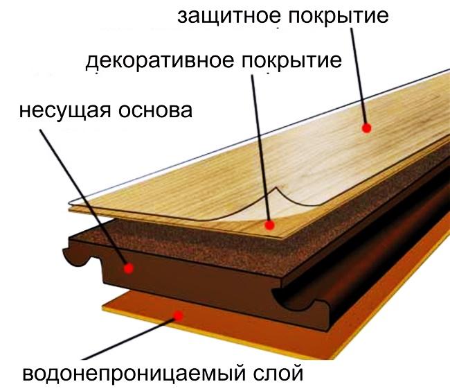 Как сделать укладку ламината своими руками