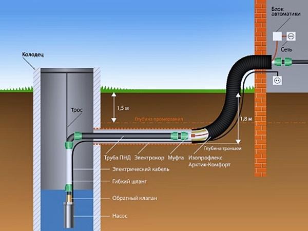 Как сделать водоснабжение частного дома из колодца