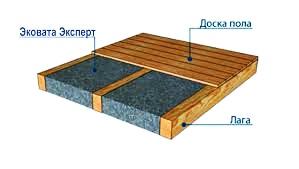 Выбор утеплителя для деревянного дома