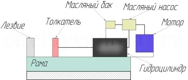 Как сделать самодельный механический дровокол
