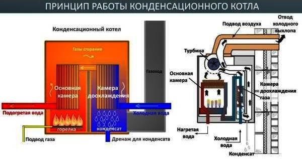 Основные требования к установке газового котла