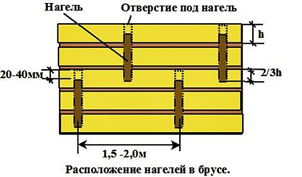 Как построить баню из бруса самостоятельно