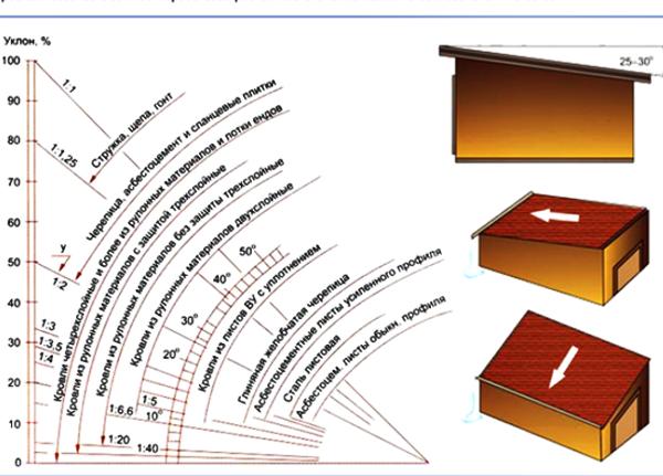 Как построить сарай с односкатной крышей