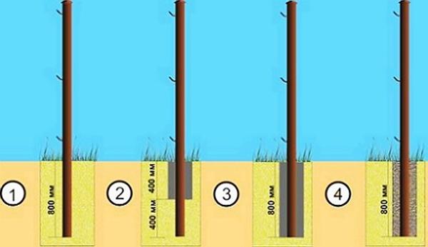 Как сделать ворота из профильных труб