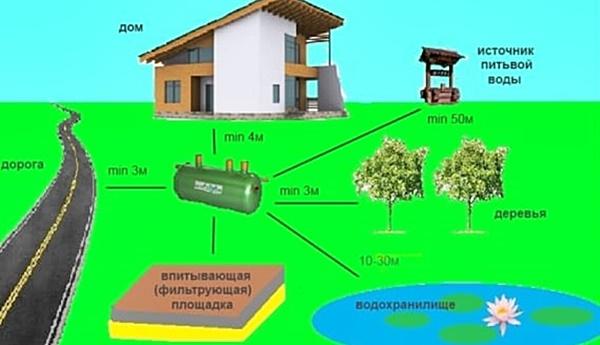 Как сделать септик из бетонных колец для частного дома