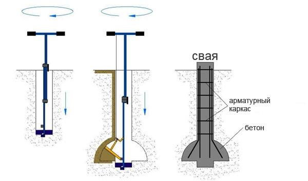 Как сделать самодельный бур для бурения ям под столбы