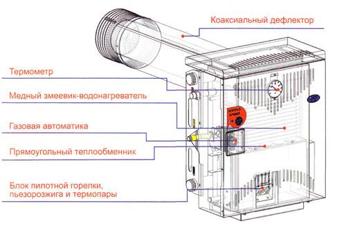 Разновидности газовых котлов для отопления частного дома и правила выбора