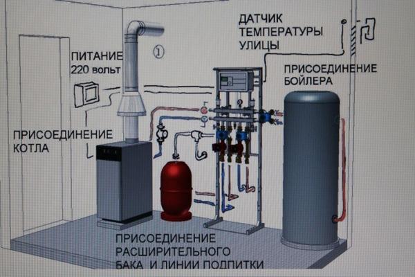 Монтаж дымохода для газового котла в частном доме своими руками