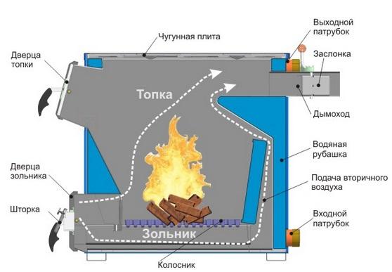Двухконтурные дровяные котлы длительного горения для дома: всё, что стоит знать