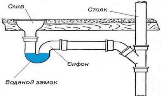 Схема и монтаж канализации для частного дома