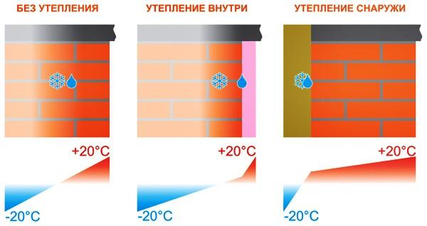 Чем лучше утеплить дом снаружи