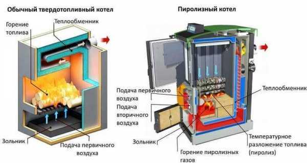 Отопление в частном доме