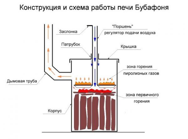 Печь длительного горения на дровах