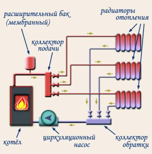 Отопление в частном доме из полипропиленовых труб