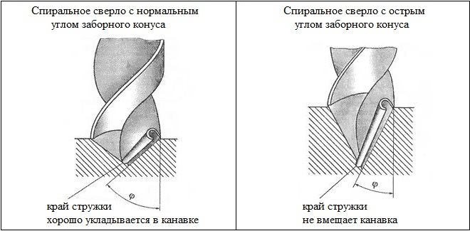 Как заточить сверло по металлу
