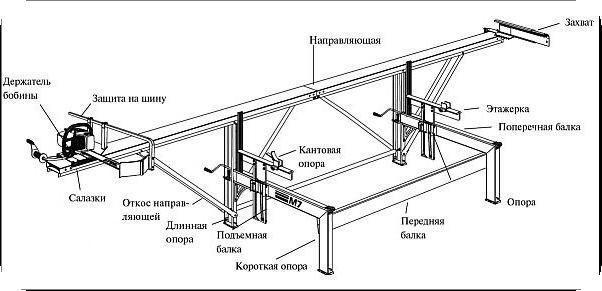 Как сделать каретку для бензопилы