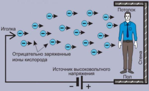 Самодельная люстра Чижевского