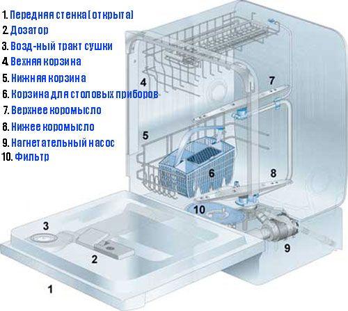 Как почистить посудомоечную машину