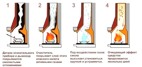 Как прочистить трубу в бане