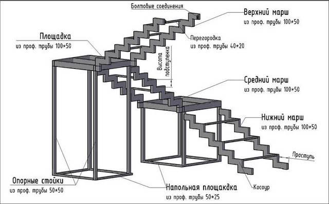 Лестница из профильной трубы на второй этаж