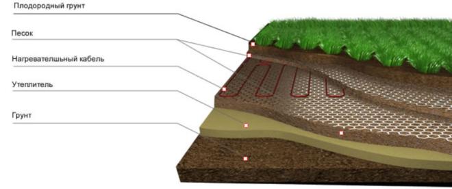Обогрев грунта в теплице греющим электрокабелем – продление урожайного сезона своими руками