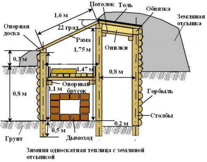 Как построить теплицу-термос своими руками