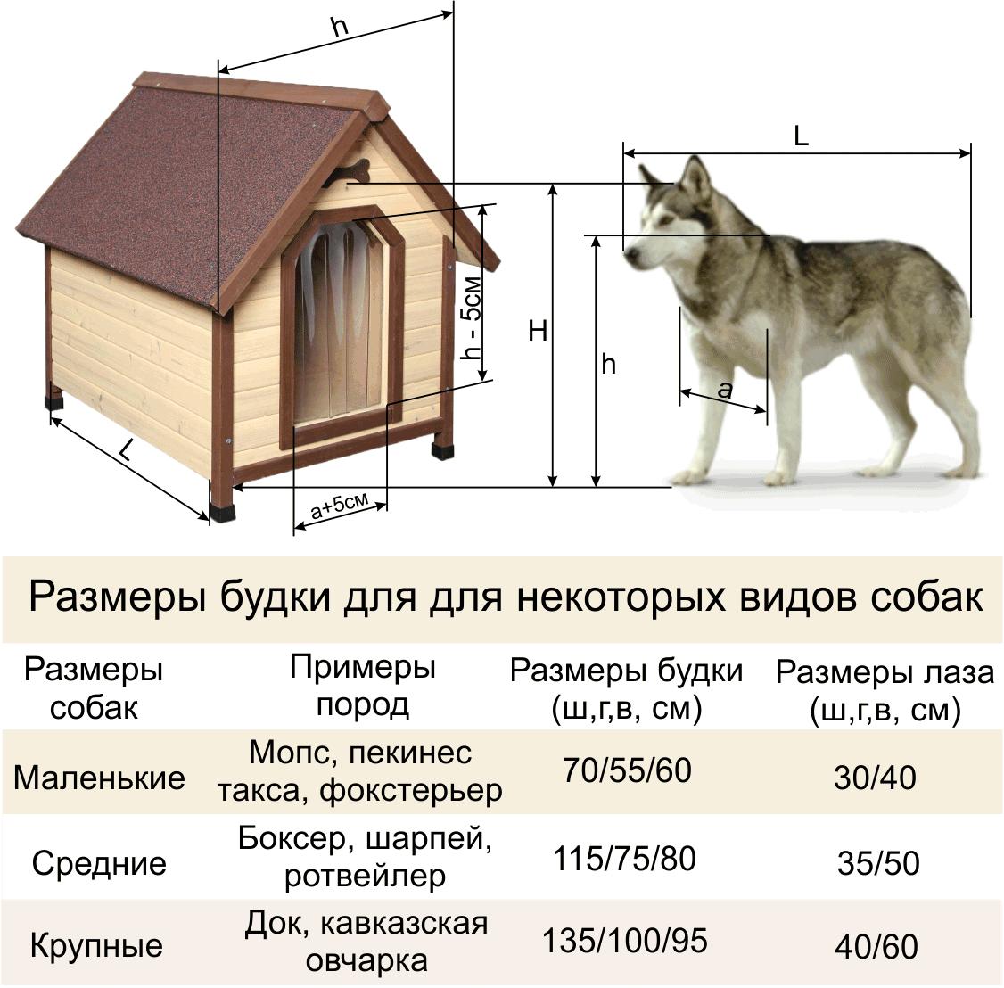 Как сделать конуру для собаки своими руками