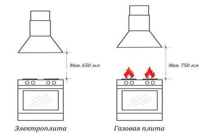 Какой должна быть высота от плиты до вытяжки