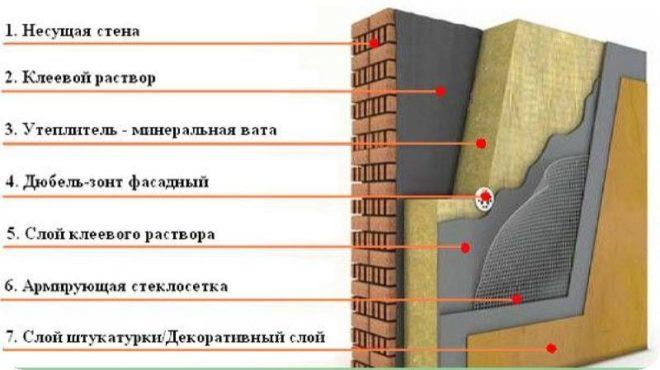 Как и чем утеплить наружную стену кирпичного дома