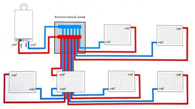 Лучевой способ разводки системы отопления в частном доме